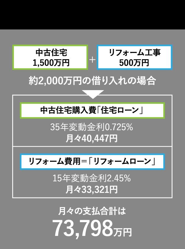 中古住宅の購入とリフォーム費用