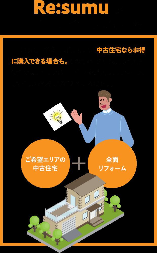 Re:sumuで中古住宅+全面リフォーム