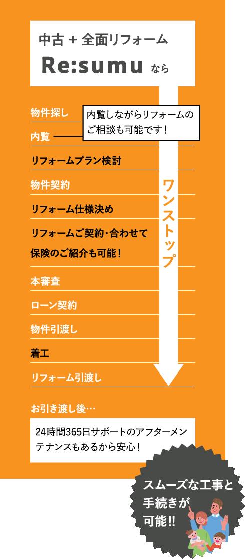 中古+全面リフォーム Re:sumuなら